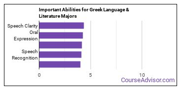 Important Abilities for Greek Majors