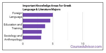 Important Knowledge Areas for Greek Language & Literature Majors
