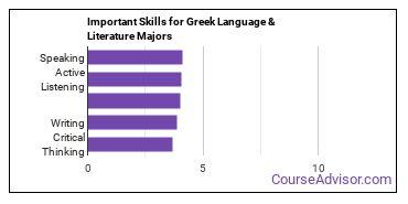 Important Skills for Greek Language & Literature Majors