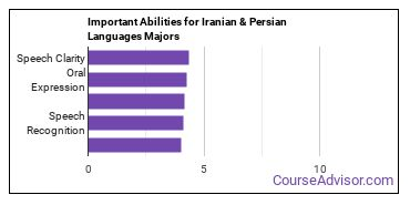 Important Abilities for Iranian and Persian Majors