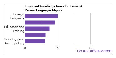 Important Knowledge Areas for Iranian & Persian Languages Majors
