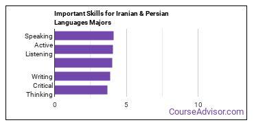 Important Skills for Iranian & Persian Languages Majors