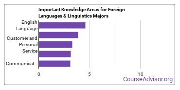 Important Knowledge Areas for Foreign Languages & Linguistics Majors