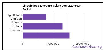 linguistics and comparative literature salary compared to typical high school and college graduates over a 20 year period