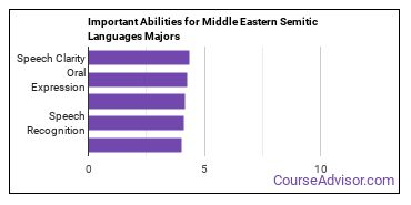 Important Abilities for Middle Eastern semitic Languages Majors
