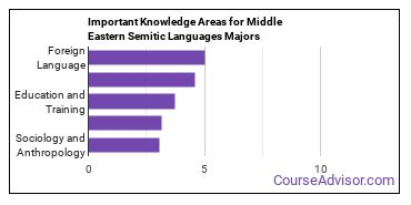 Important Knowledge Areas for Middle Eastern Semitic Languages Majors