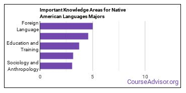 Important Knowledge Areas for Native American Languages Majors