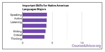 Important Skills for Native American Languages Majors