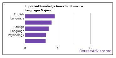 Important Knowledge Areas for Romance Languages Majors
