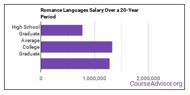 romance languages salary compared to typical high school and college graduates over a 20 year period