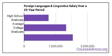 foreign languages and linguistics salary compared to typical high school and college graduates over a 20 year period