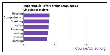 Important Skills for Foreign Languages & Linguistics Majors