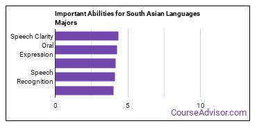 Important Abilities for South Asian Majors