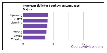 Important Skills for South Asian Languages Majors