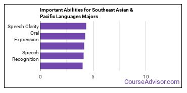 Important Abilities for Southeast Asian and Pacific Majors