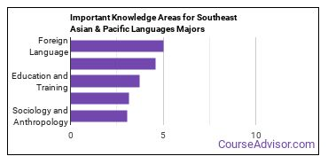 Important Knowledge Areas for Southeast Asian & Pacific Languages Majors