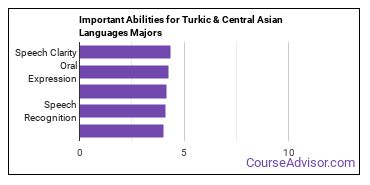 Important Abilities for Turkish and Asian language Majors