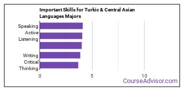 Important Skills for Turkic & Central Asian Languages Majors