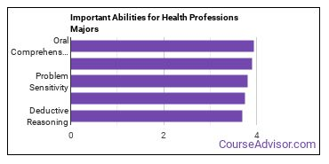 Important Abilities for health professions Majors