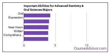 Important Abilities for dentistry and oral science Majors