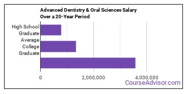 advanced dentistry and oral sciences salary compared to typical high school and college graduates over a 20 year period