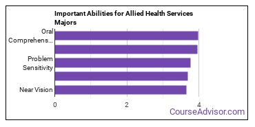 Important Abilities for medical assisting Majors