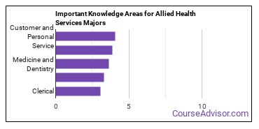 Important Knowledge Areas for Allied Health Services Majors