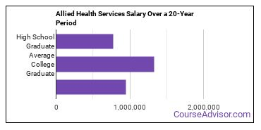 allied health and medical assisting services salary compared to typical high school and college graduates over a 20 year period