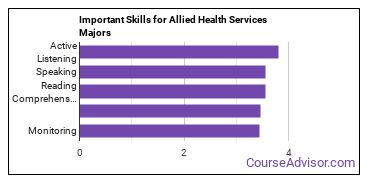 Important Skills for Allied Health Services Majors