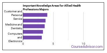 Important Knowledge Areas for Allied Health Professions Majors