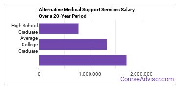 alternative medical support services salary compared to typical high school and college graduates over a 20 year period