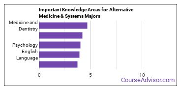 Important Knowledge Areas for Alternative Medicine & Systems Majors