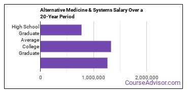 alternative medicine and systems salary compared to typical high school and college graduates over a 20 year period