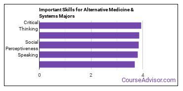 Important Skills for Alternative Medicine & Systems Majors
