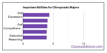 Important Abilities for chiropractic Majors