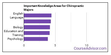 Important Knowledge Areas for Chiropractic Majors