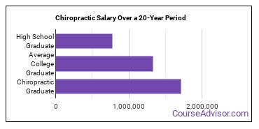 chiropractic salary compared to typical high school and college graduates over a 20 year period