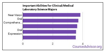 Important Abilities for clinical laboratory science Majors