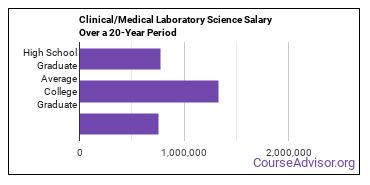 clinical/medical laboratory science salary compared to typical high school and college graduates over a 20 year period