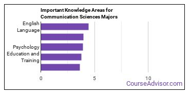 Important Knowledge Areas for Communication Sciences Majors