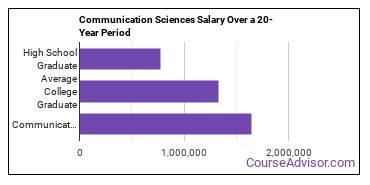 communication sciences salary compared to typical high school and college graduates over a 20 year period
