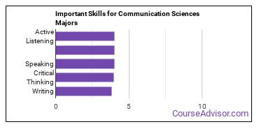 Important Skills for Communication Sciences Majors