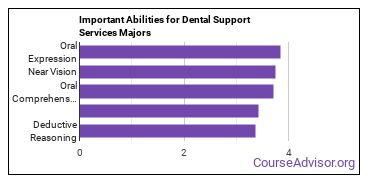 Important Abilities for dental support Majors