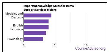 Important Knowledge Areas for Dental Support Services Majors