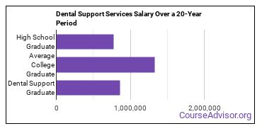 dental support services salary compared to typical high school and college graduates over a 20 year period
