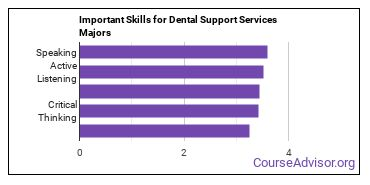 Important Skills for Dental Support Services Majors