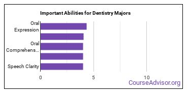 Important Abilities for dentistry Majors