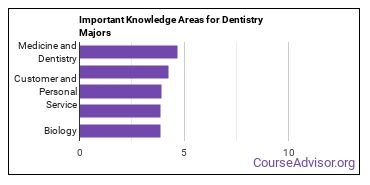 Important Knowledge Areas for Dentistry Majors