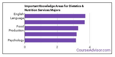 Important Knowledge Areas for Dietetics & Nutrition Services Majors