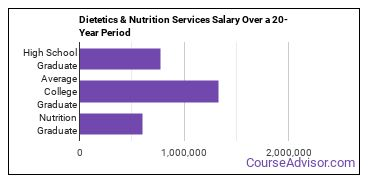 dietetics and clinical nutrition services salary compared to typical high school and college graduates over a 20 year period